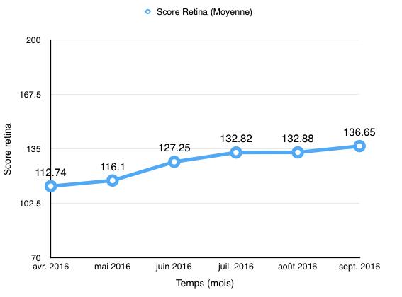 09-2016_score-retina