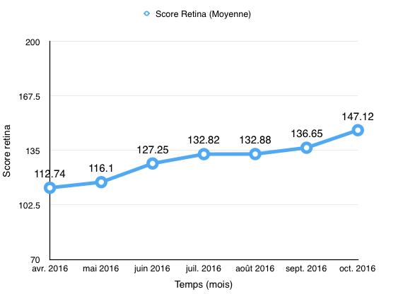 score-retina-201610