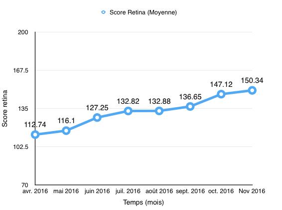 score-retina-201611