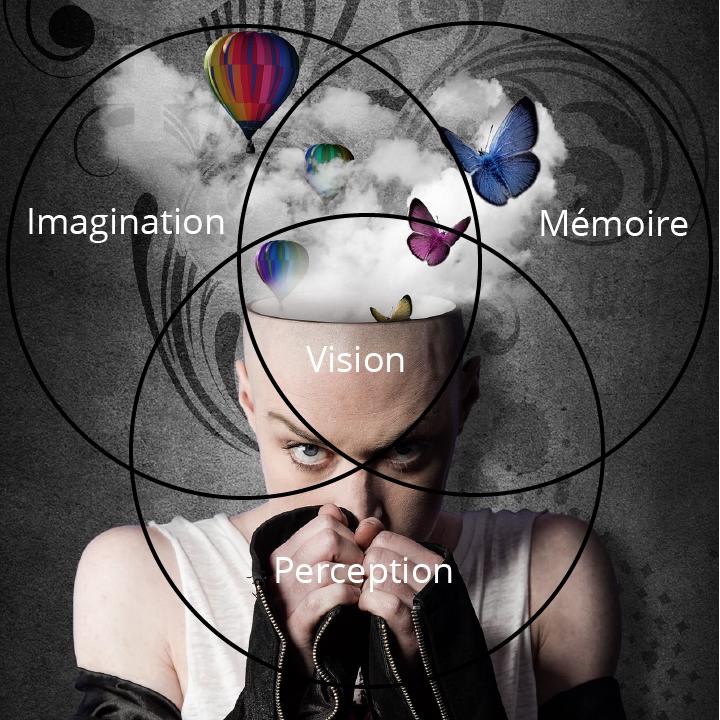 Mémoire et imagination